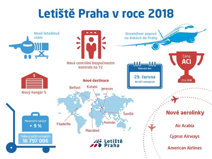letiste_praha_infografika_2018